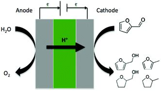 Short essay on green chemistry